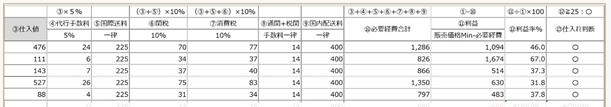 中国輸入メルカリ販売・特典、仕入れ商品試算表.PNG